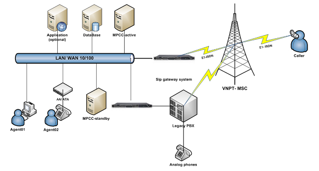 Mô hình hệ thống MPCC (Bản quyền: MP Telecom)