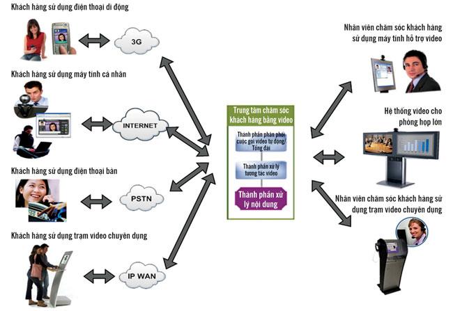 Mô hình tổng quan Video Contact Center