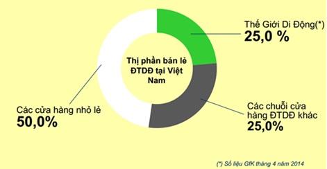 thi-truong-ban-le-dien-may